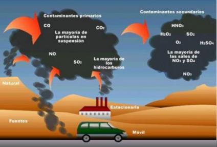 gases-contaminantes