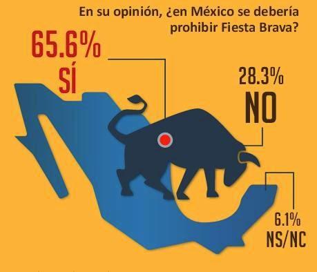 Resultado de imagen para prohibir corrida de toros mexico