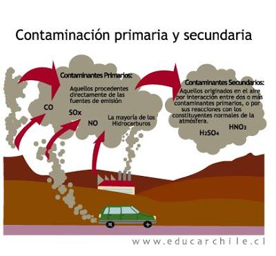 Resultado de imagen para emisiones carros