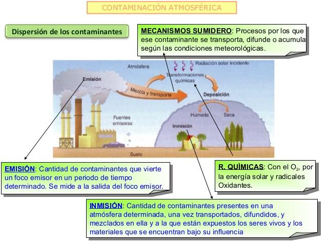 Resultado de imagen para contaminacion atmosferica petroliferos